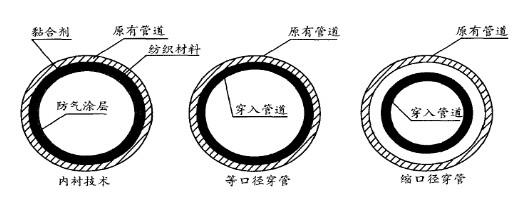 非开挖敷设管道管线维护存在的问题分析
